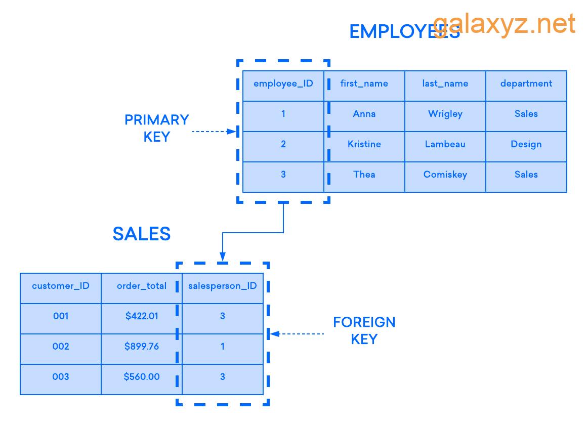 Sơ đồ ví dụ về cách khóa chính của bảng EMPLOYEE hoạt động như foreign keys  của bảng SALES
